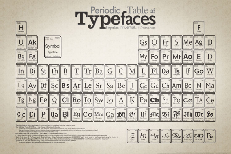 Type Classification